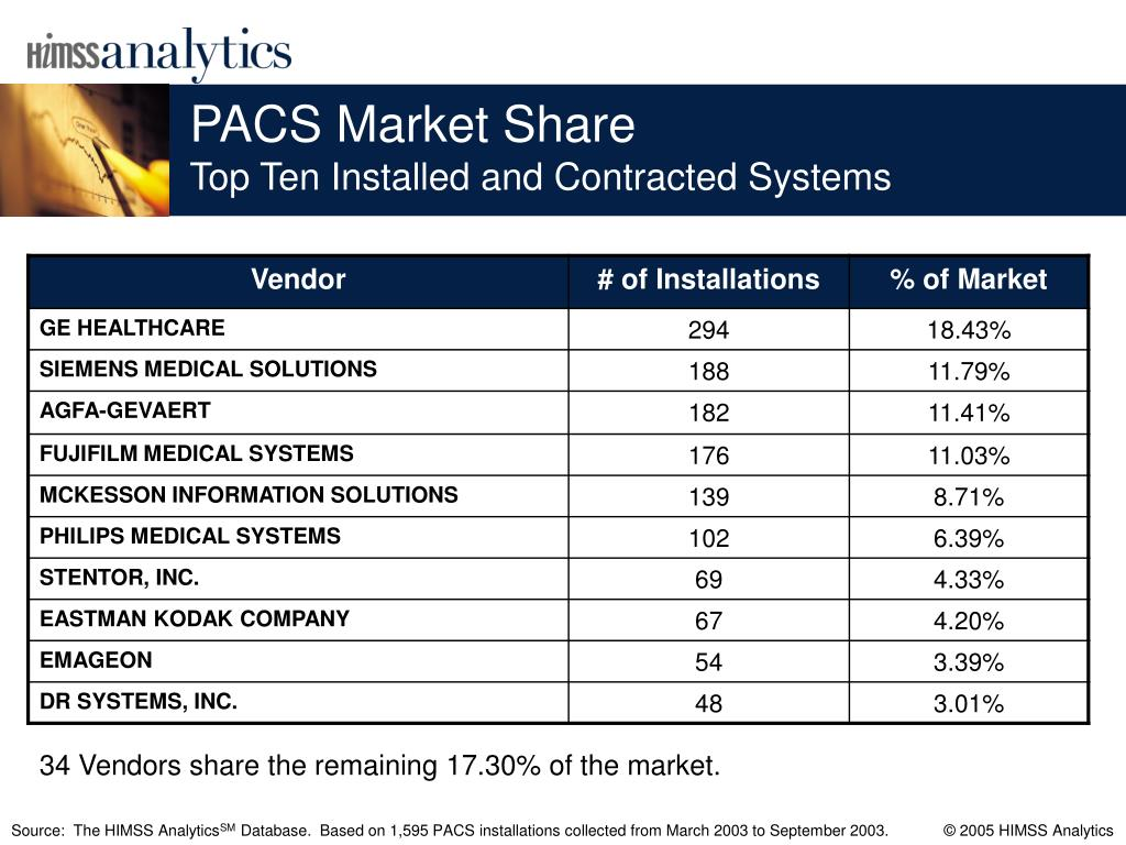 PACS Market Share
