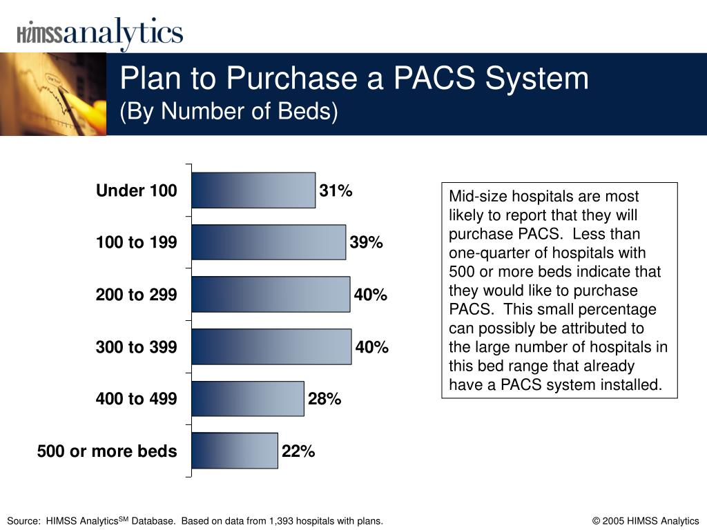 Plan to Purchase a PACS System