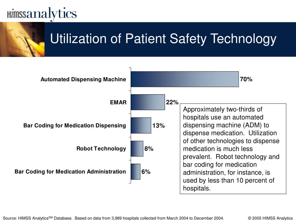 Utilization of Patient Safety Technology