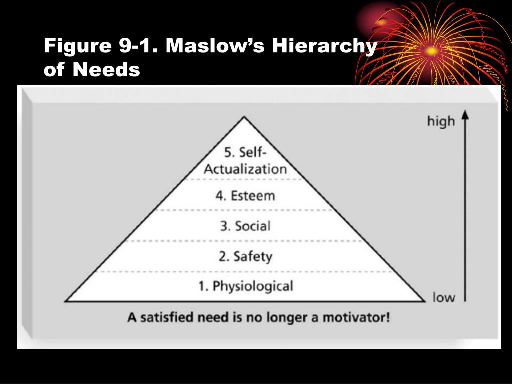 Figure 9-1. Maslow's Hierarchy
