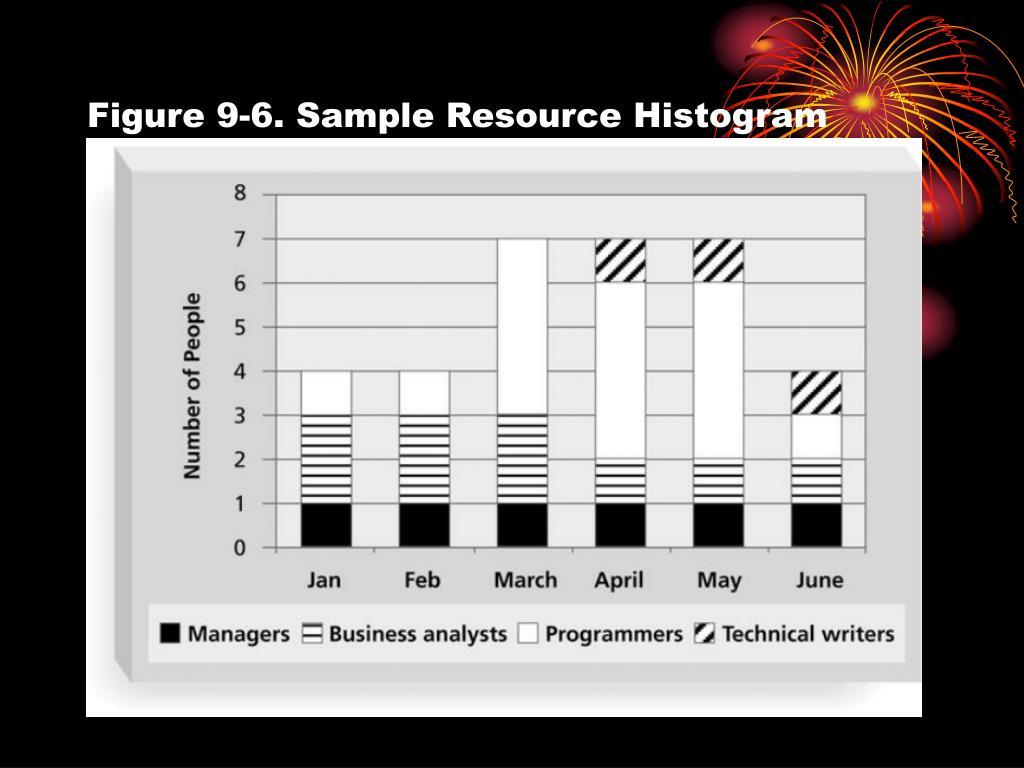 Figure 9-6. Sample Resource Histogram