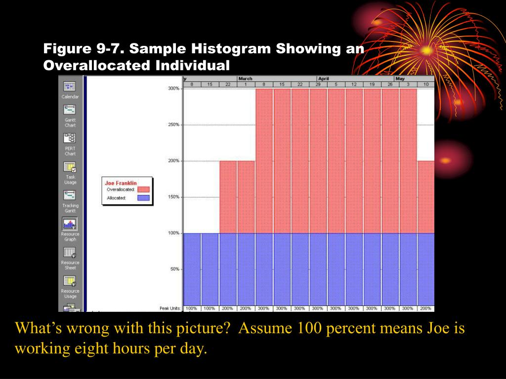 Figure 9-7. Sample Histogram Showing an Overallocated Individual