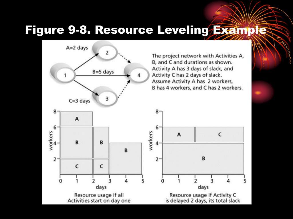 Figure 9-8. Resource Leveling Example