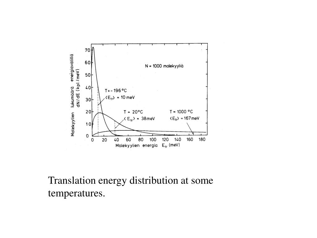 Translation energy distribution at some temperatures.