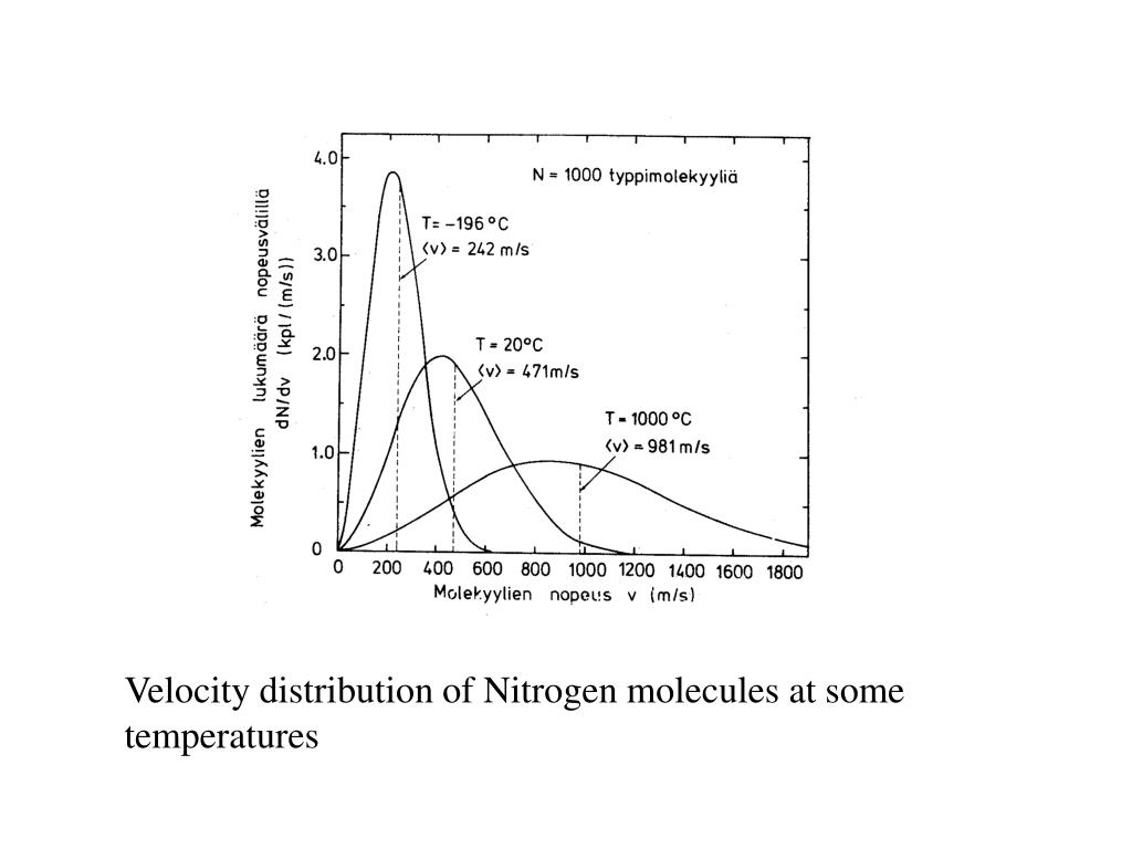 Velocity distribution of Nitrogen molecules at some temperatures