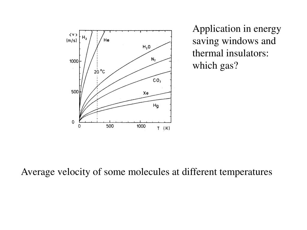 Application in energy saving windows and thermal insulators: which gas?