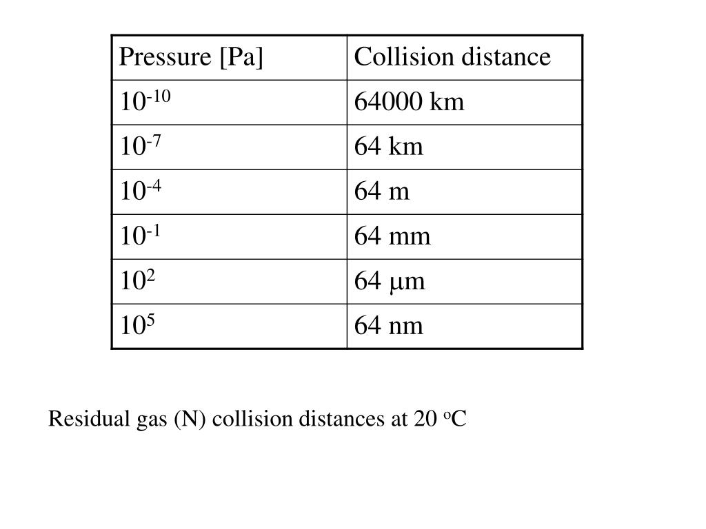 Residual gas (N) collision distances at 20