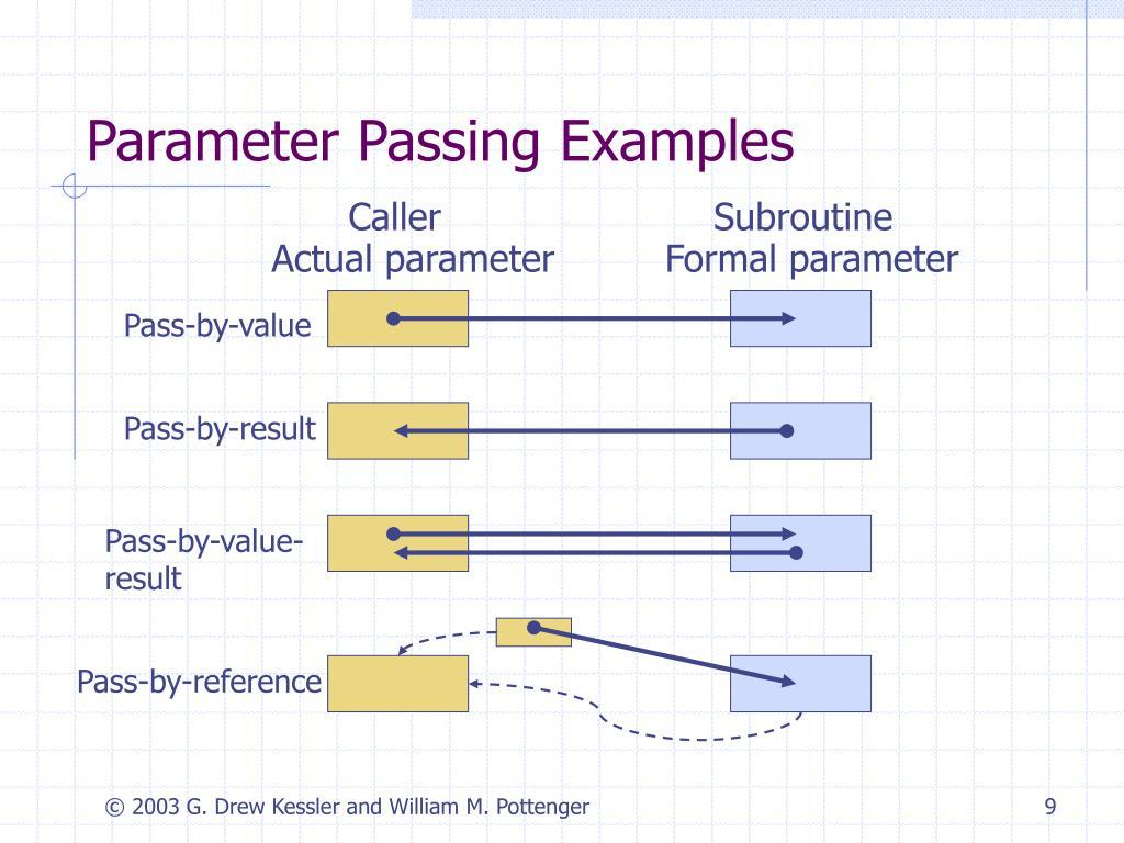 Parameter Passing Examples