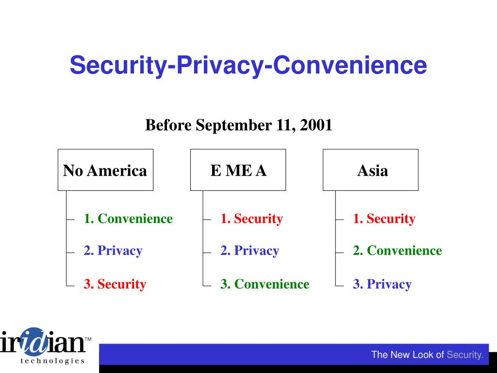 Security-Privacy-Convenience