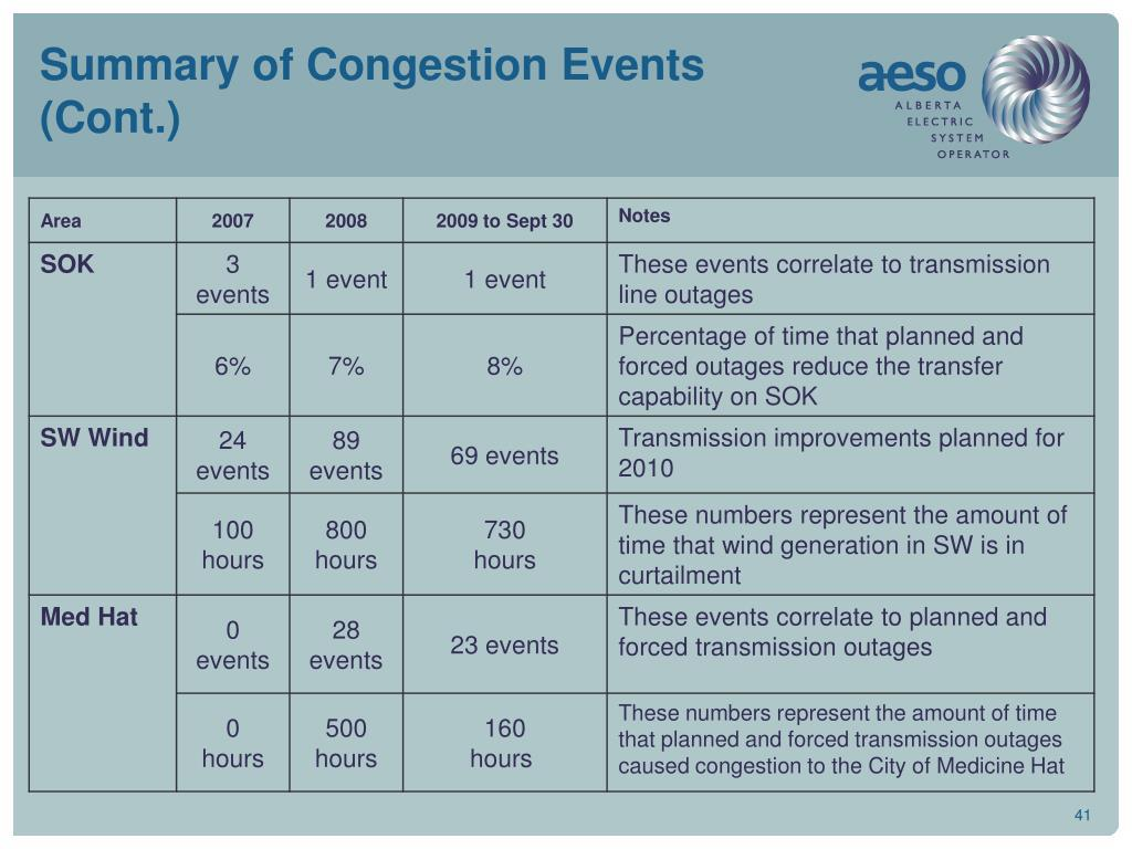 Summary of Congestion Events (Cont.)