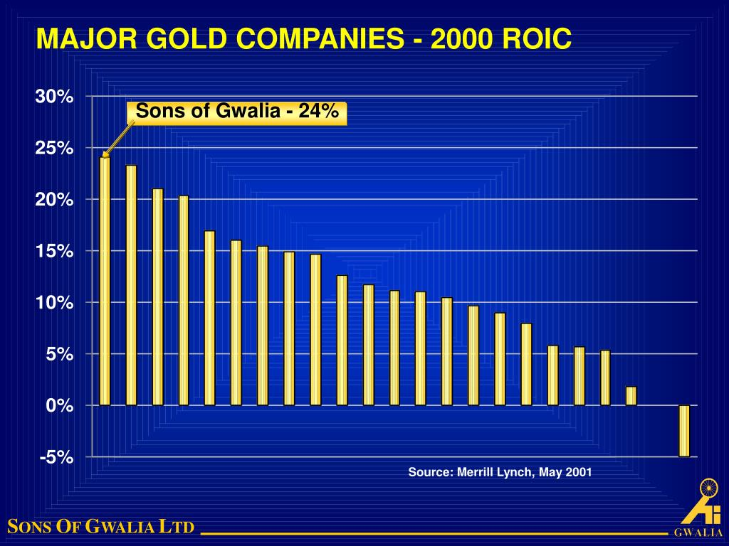 MAJOR GOLD COMPANIES - 2000 ROIC