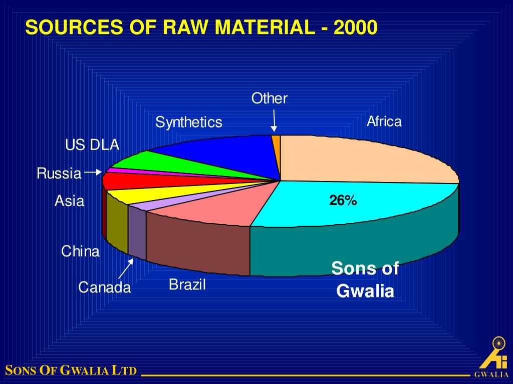 SOURCES OF RAW MATERIAL - 2000