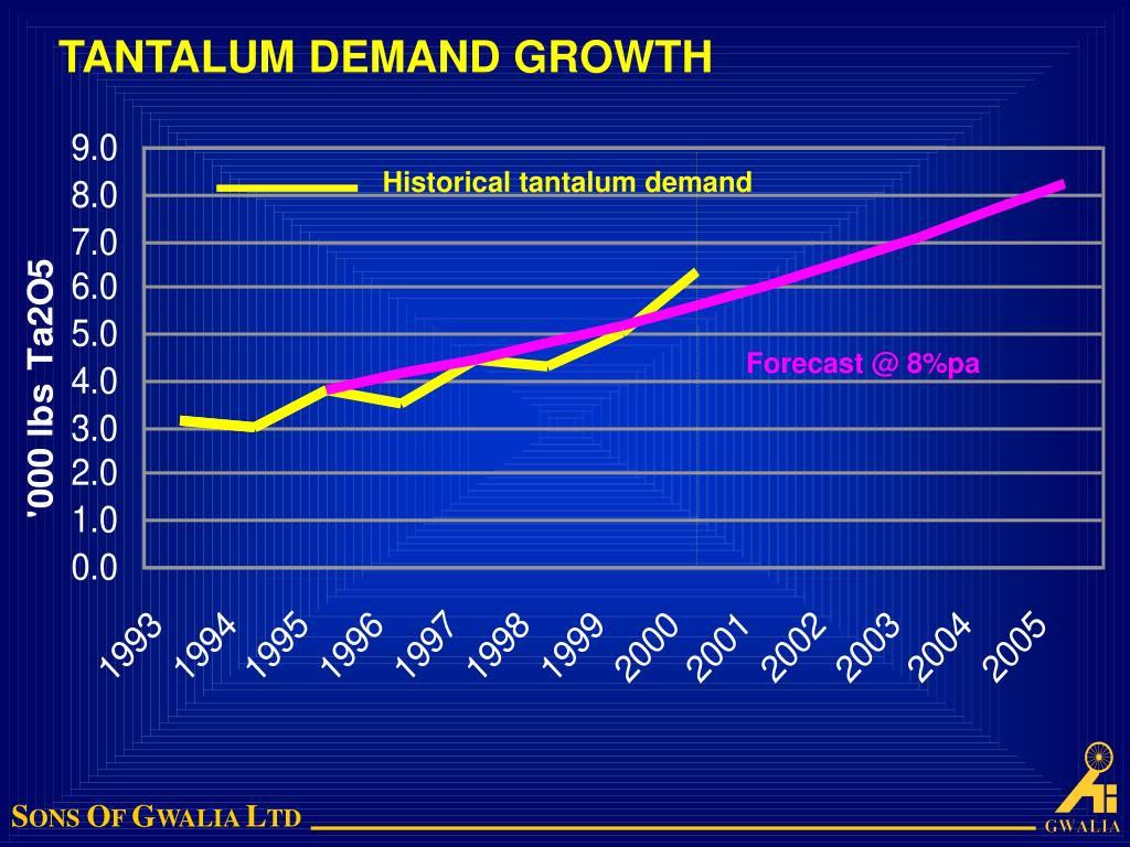 Historical tantalum demand