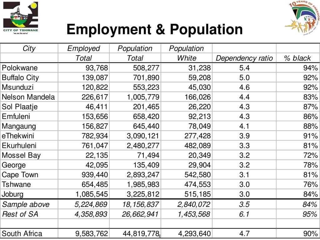 Employment & Population