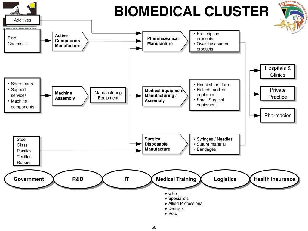 BIOMEDICAL CLUSTER