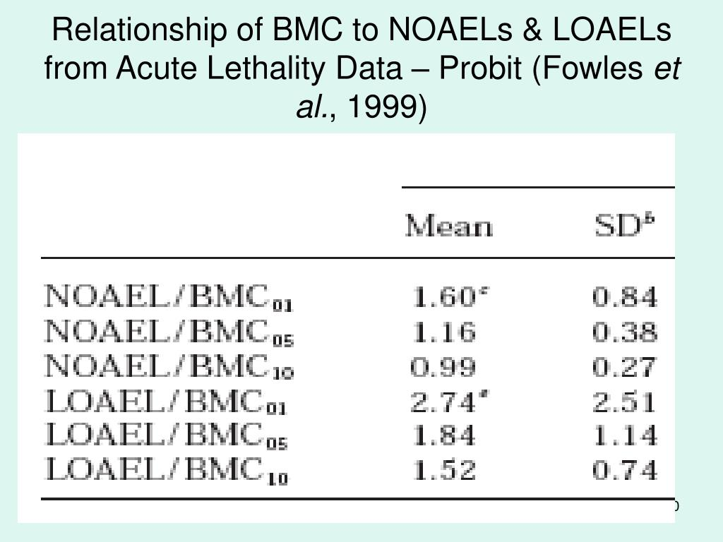 Relationship of BMC to NOAELs & LOAELs from Acute Lethality Data – Probit (Fowles