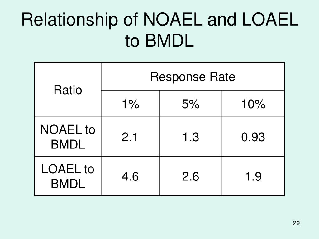 Relationship of NOAEL and LOAEL to BMDL