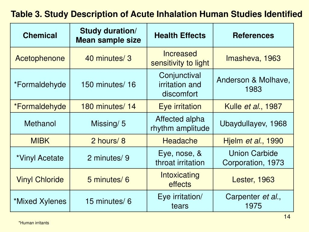 Table 3. Study Description of Acute Inhalation Human Studies Identified
