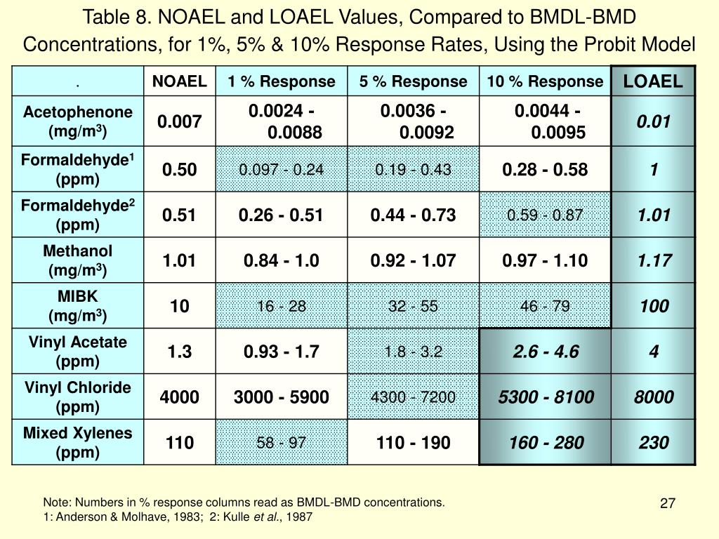 Table 8. NOAEL and LOAEL Values, Compared to BMDL-BMD Concentrations, for 1%, 5% & 10% Response Rates, Using the Probit Model