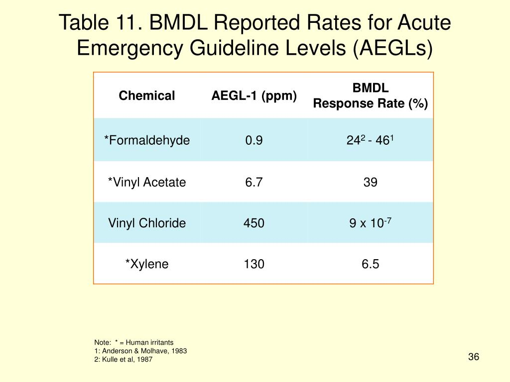 Table 11. BMDL Reported Rates for Acute Emergency Guideline Levels (AEGLs)