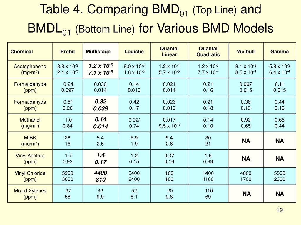 Table 4. Comparing BMD