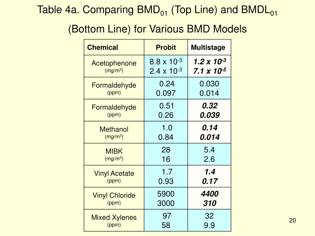 Table 4a. Comparing BMD