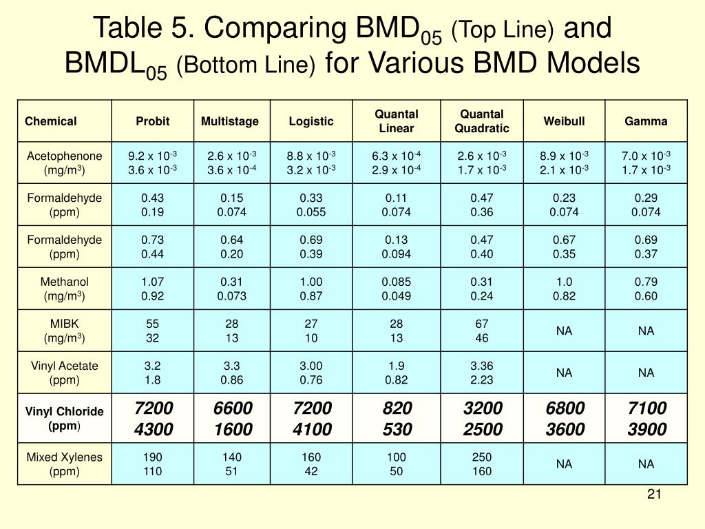 Table 5. Comparing BMD