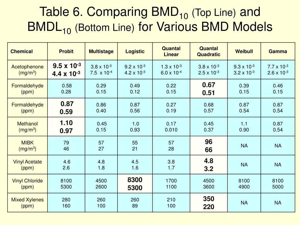 Table 6. Comparing BMD