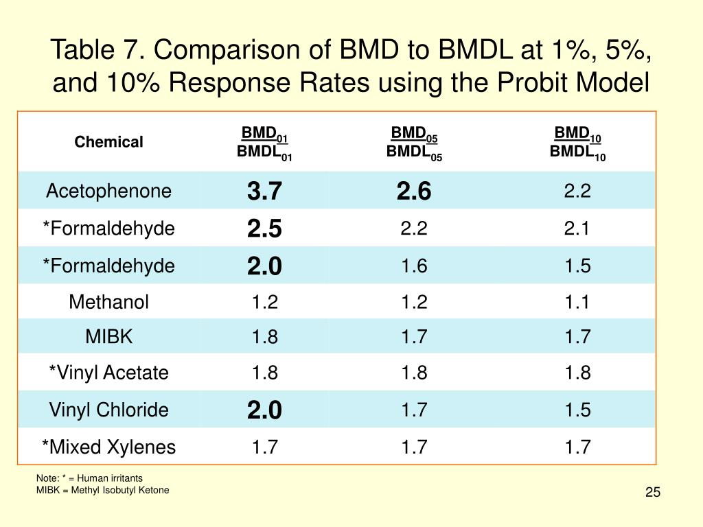 Table 7. Comparison of BMD to BMDL at 1%, 5%, and 10% Response Rates using the Probit Model