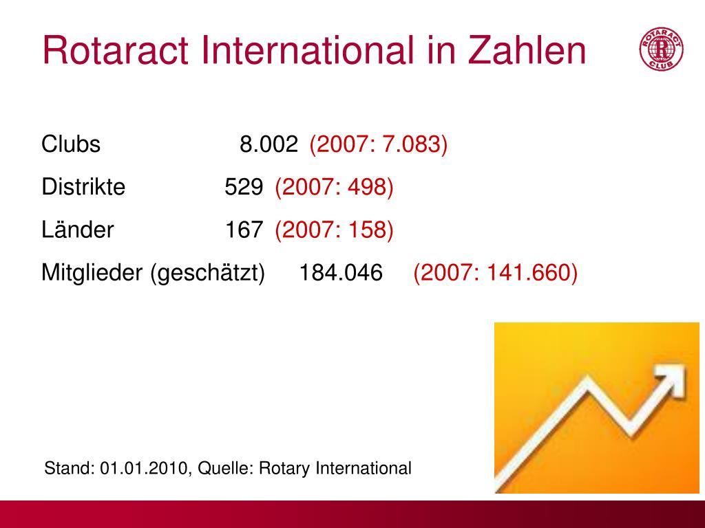 Rotaract International in Zahlen