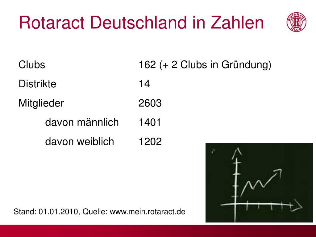Rotaract Deutschland in Zahlen