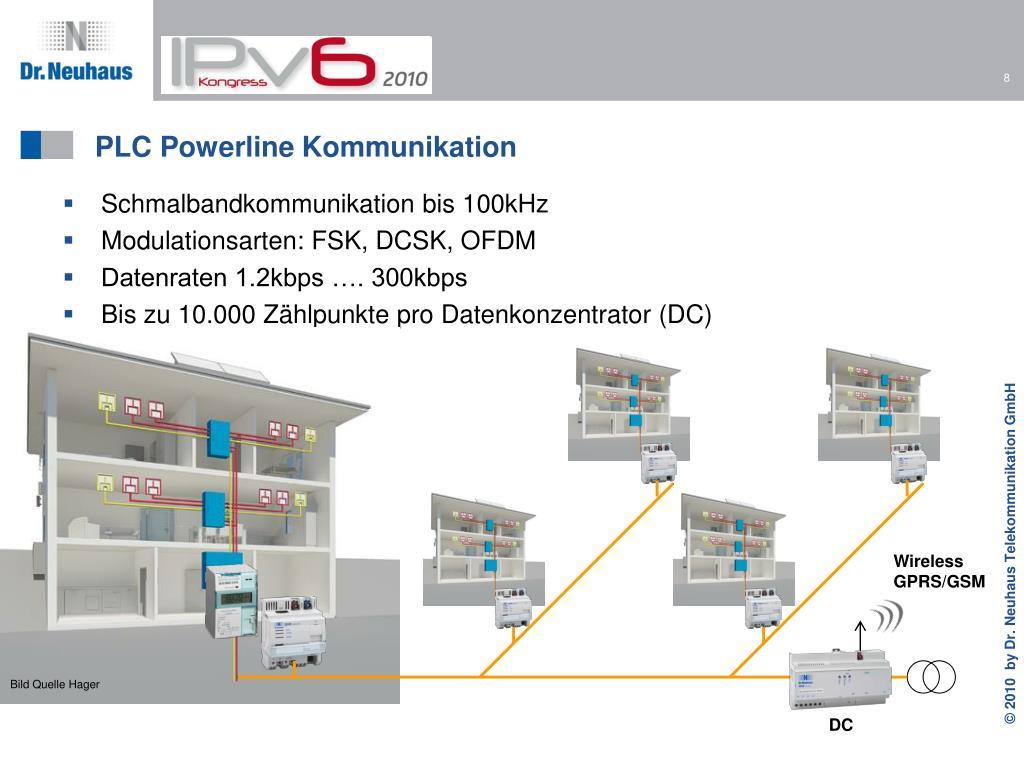 PLC Powerline Kommunikation