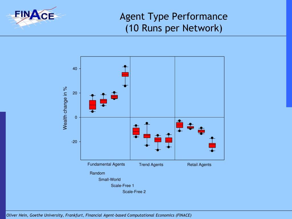 Agent Type Performance