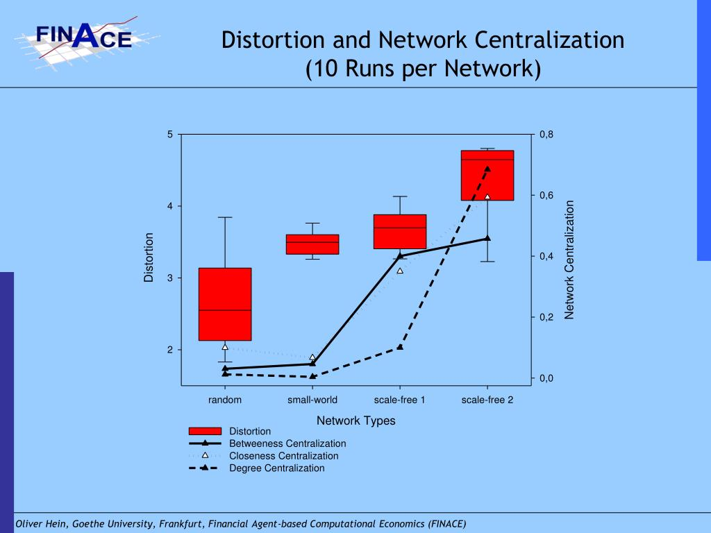 Distortion and Network Centralization