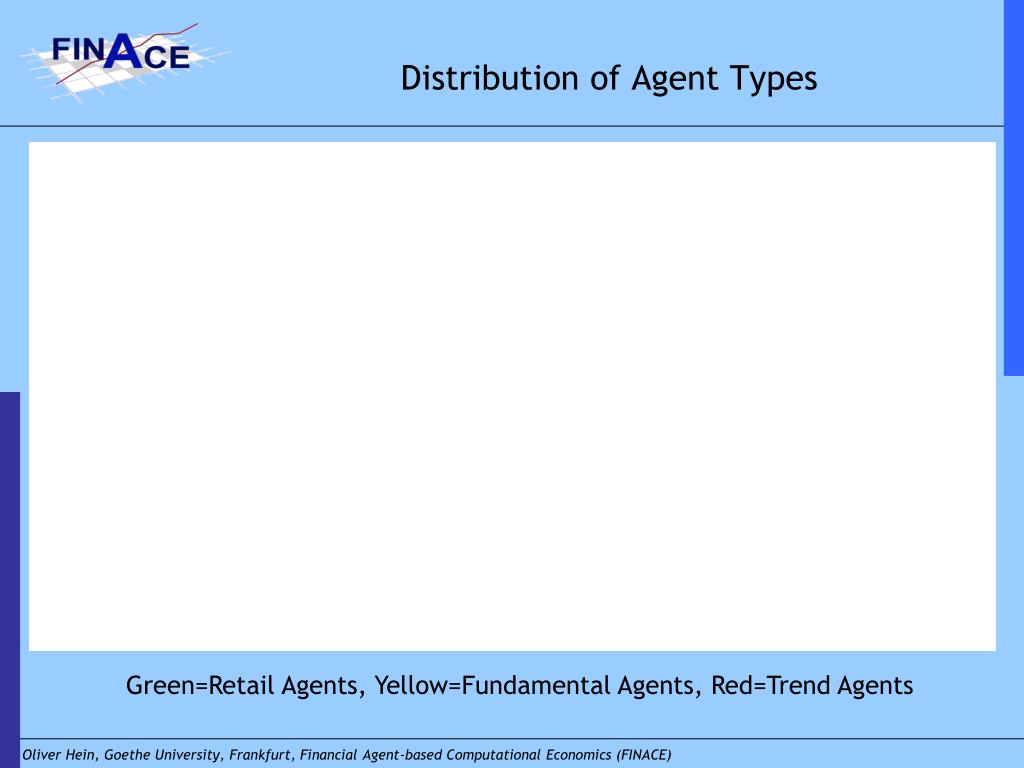 Distribution of Agent Types