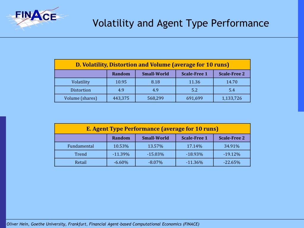 Volatility and Agent Type Performance