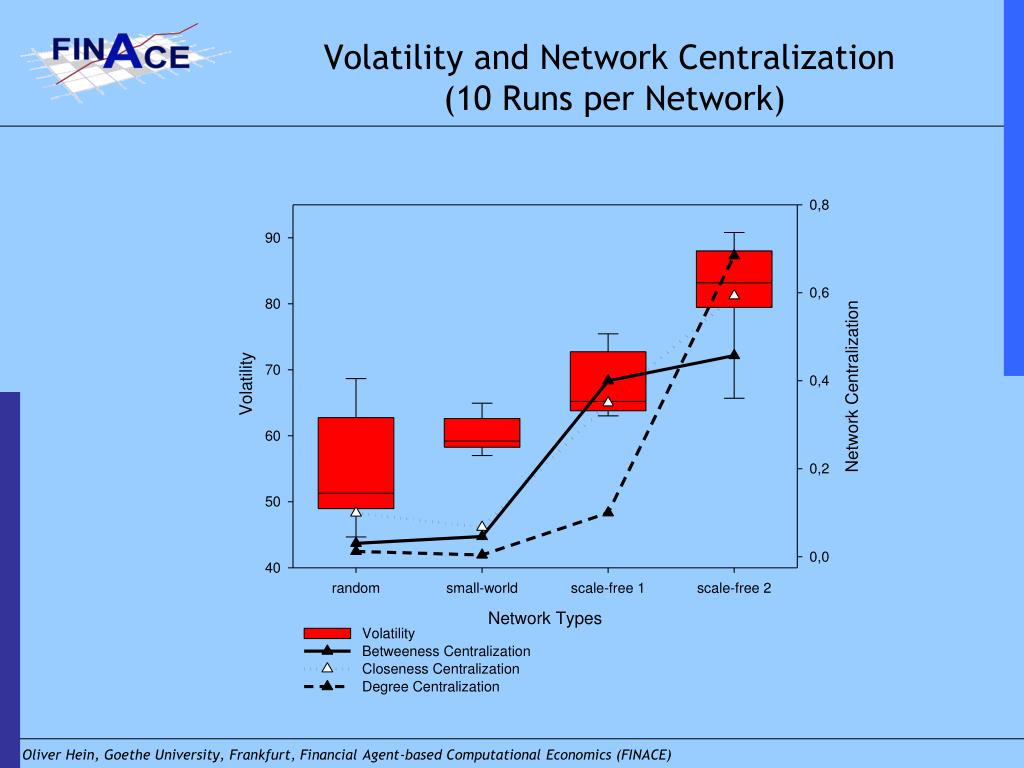 Volatility and Network Centralization
