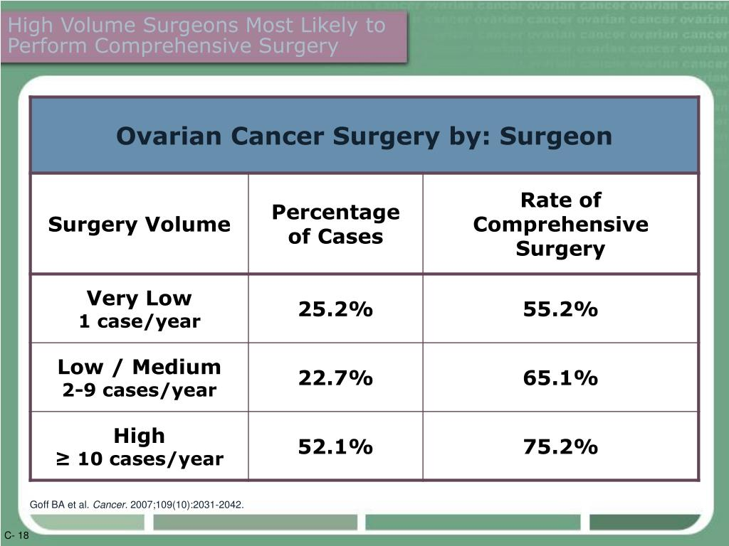 High Volume Surgeons Most Likely to Perform Comprehensive Surgery