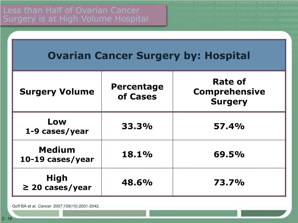 Less than Half of Ovarian Cancer Surgery is at High Volume Hospital