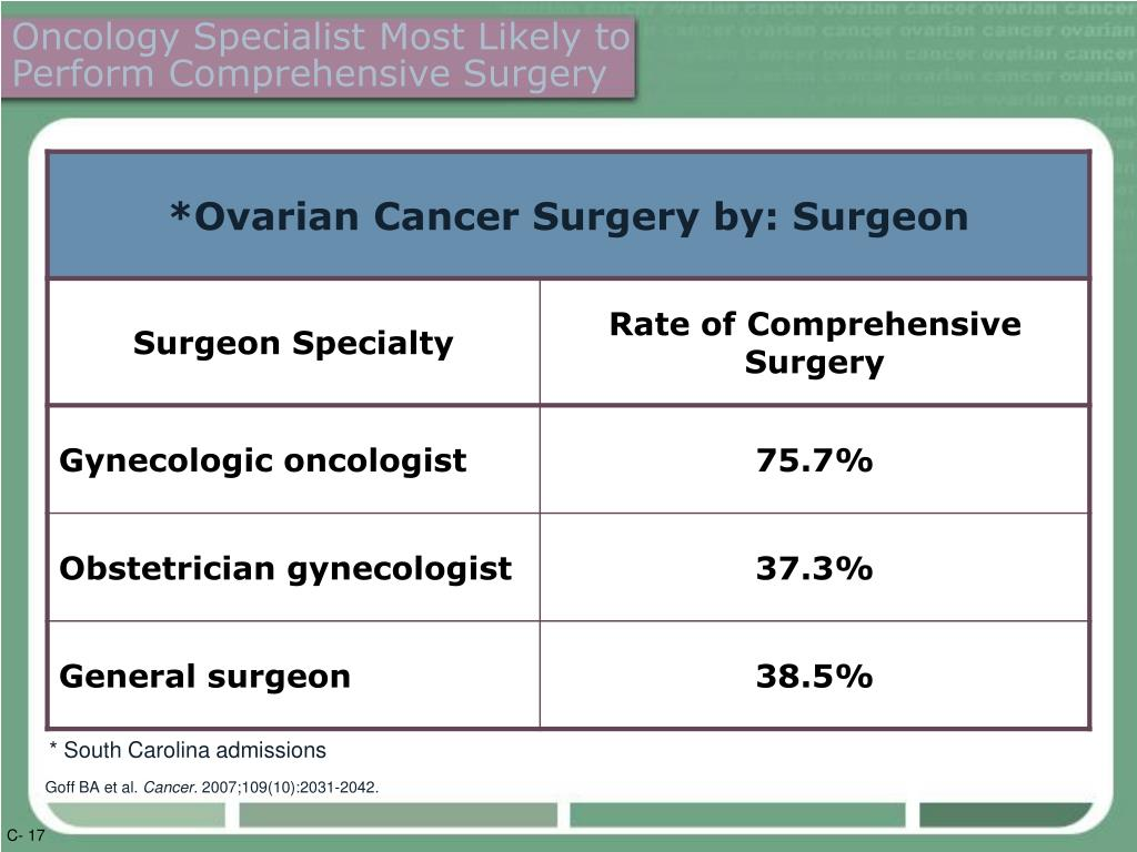 Oncology Specialist Most Likely to Perform Comprehensive Surgery