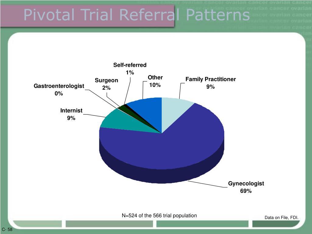 Pivotal Trial Referral Patterns