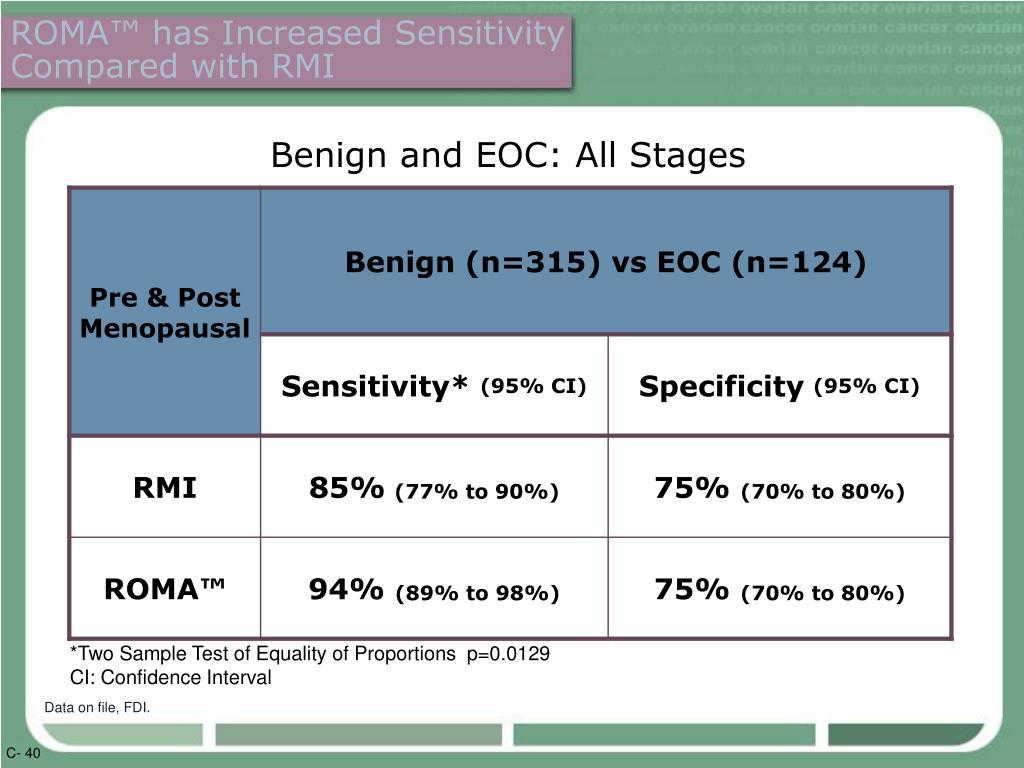ROMA™ has Increased Sensitivity Compared with RMI