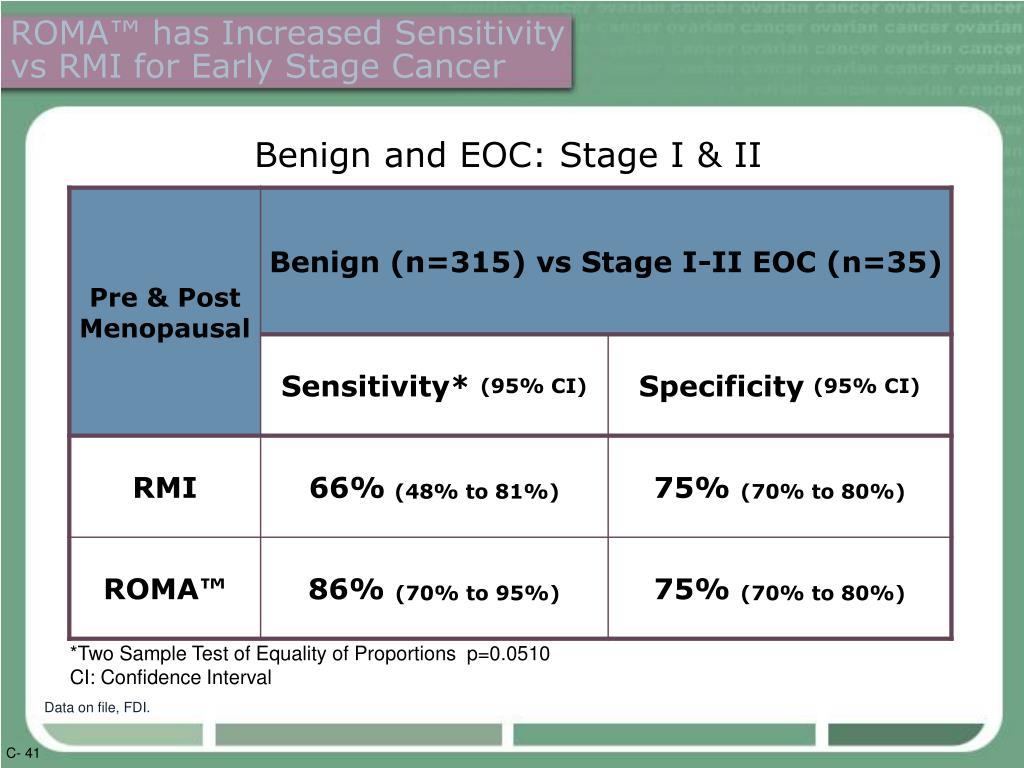 ROMA™ has Increased Sensitivity vs RMI for Early Stage Cancer