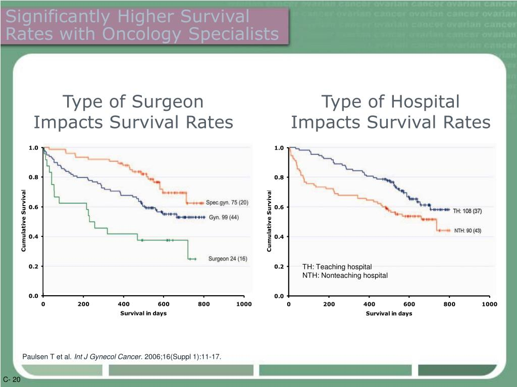 Significantly Higher Survival  Rates with Oncology Specialists