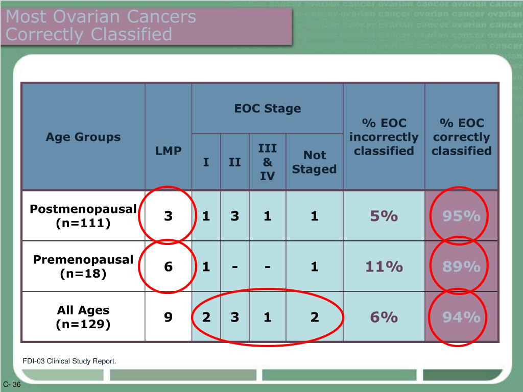Most Ovarian Cancers