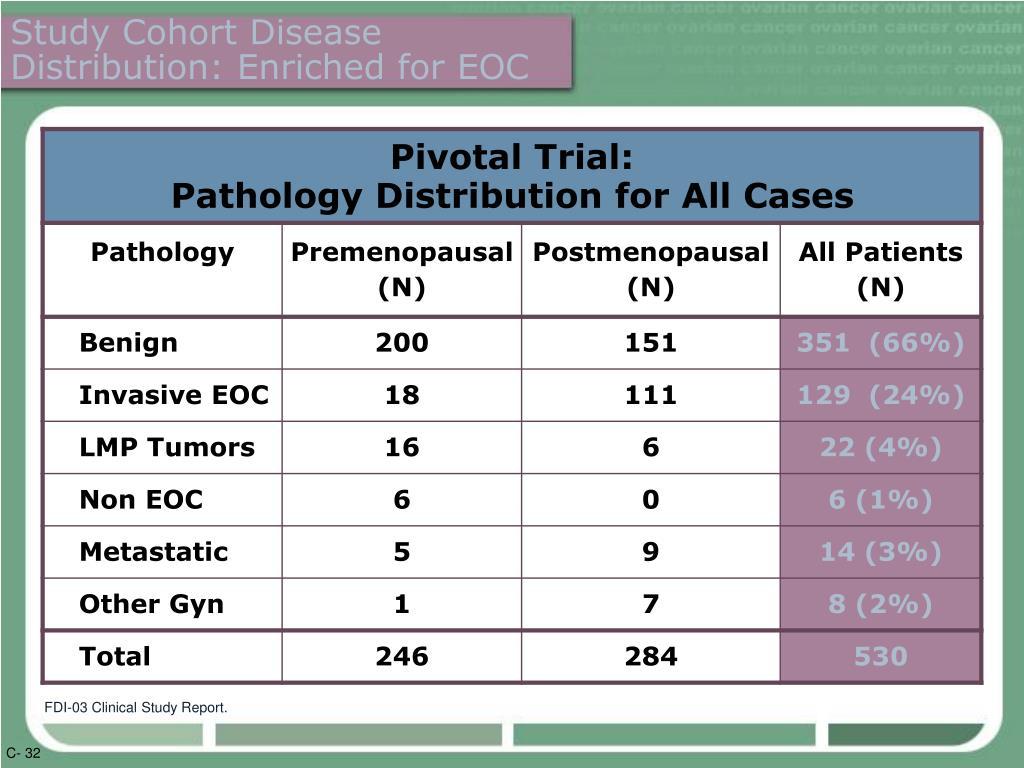 Study Cohort Disease Distribution: Enriched for EOC