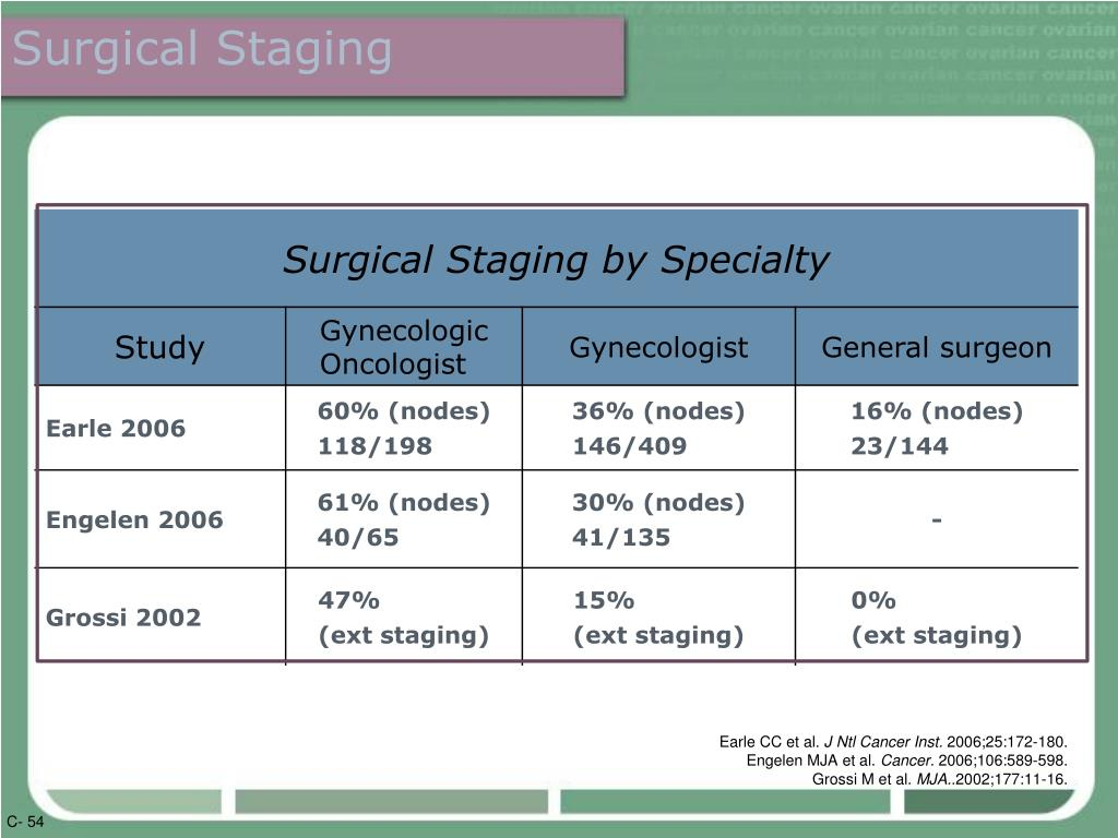 Surgical Staging