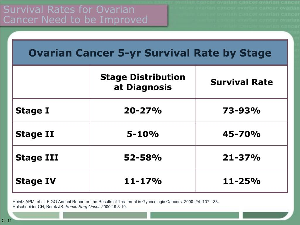 Survival Rates for Ovarian