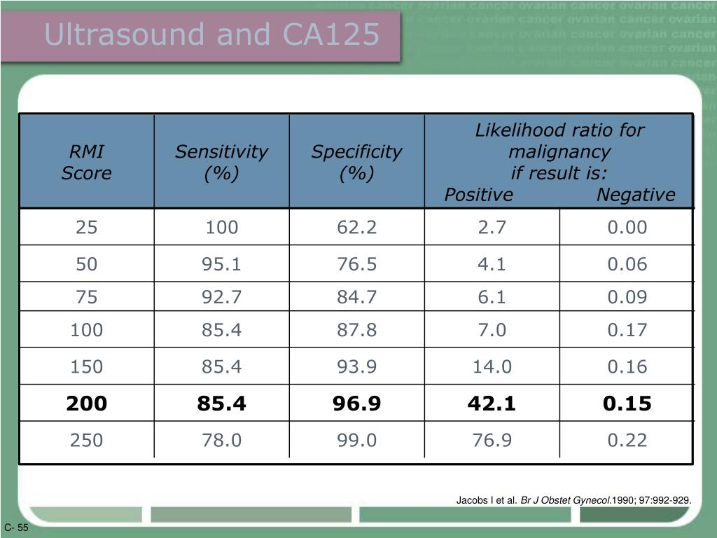 Ultrasound and CA125