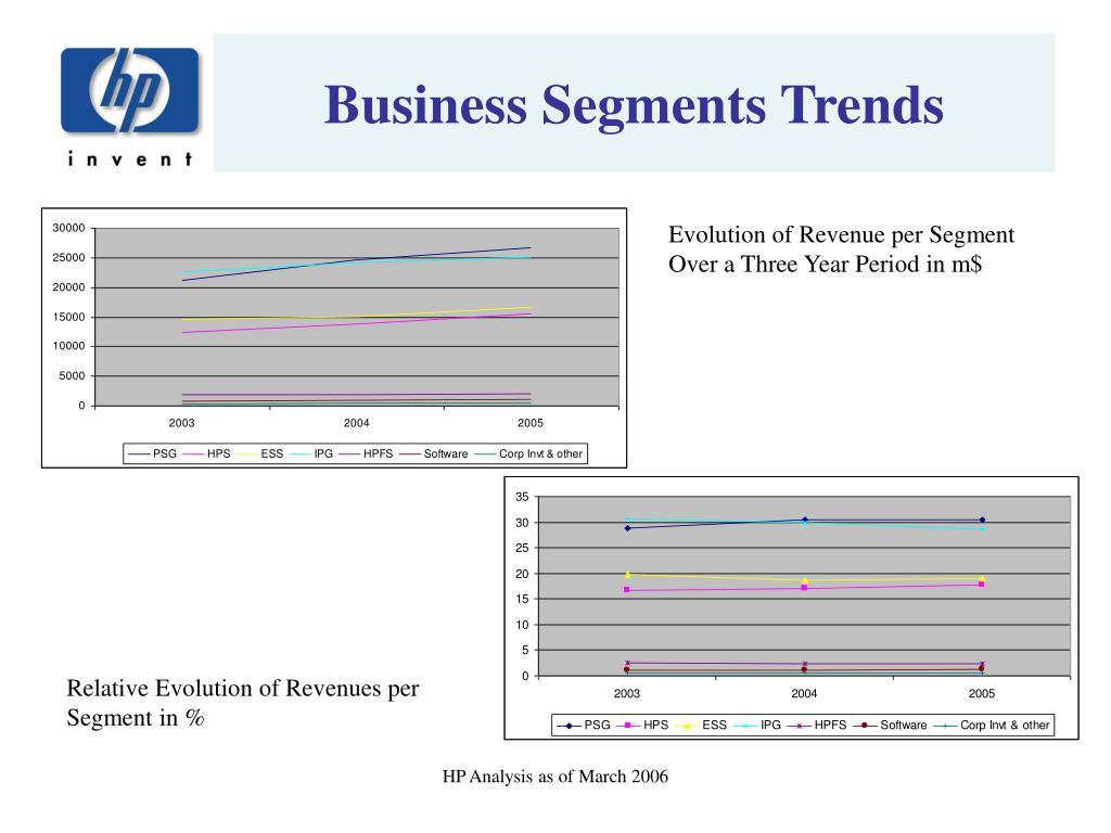 Business Segments Trends
